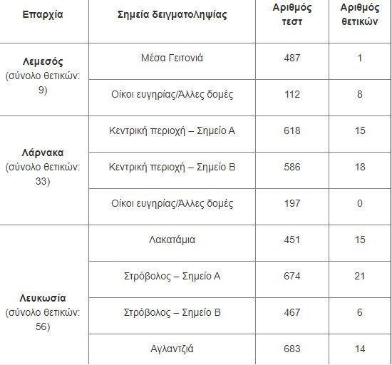 ΚΥΠΡΟΣ/Tρεις θάνατοι και 292 κρούσματα (Συν 108 από rapid test)