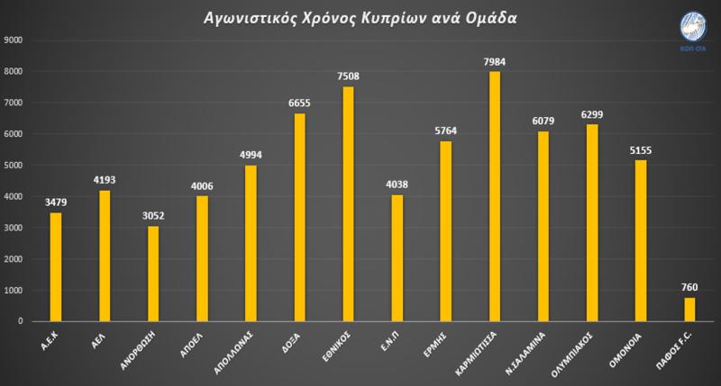 Παίζουν περισσότερο οι Κύπριοι